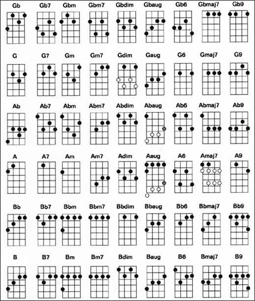 การศึกษาการเล่นดนตรีพร้อมกับวิธีการจำคอร์ดเพลง